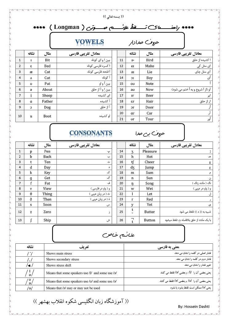 نمرات ضمن خدمت گروه زبان انگلیسی منطقه هفت تهران 92-93 - راهنمای کامل ...